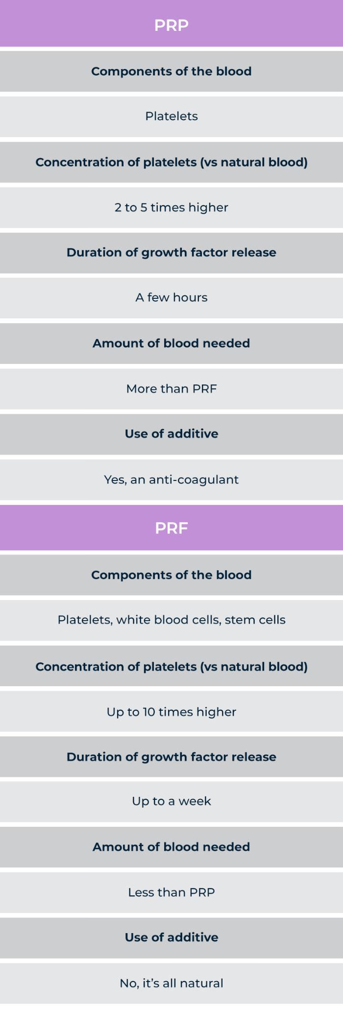 PRP vs PRF Comparison table